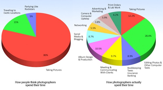 how photographers spend time 1 Die besten Infografiken zur Fotografie
